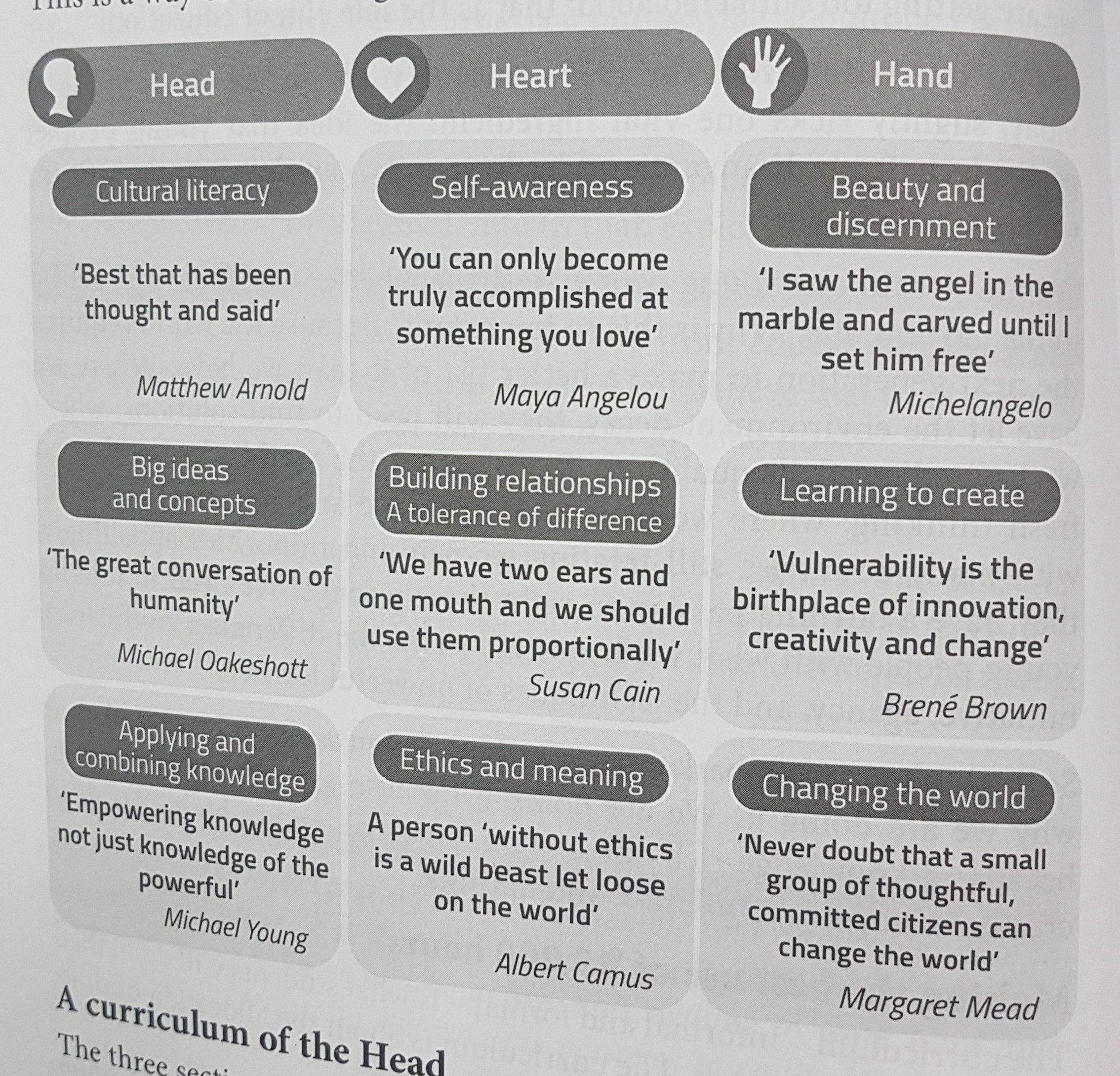 Head heart hand.jpg