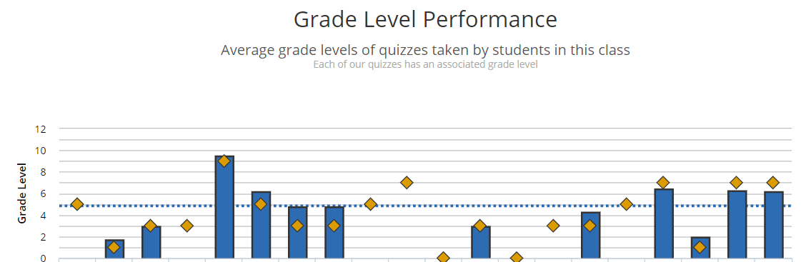 grade-level-performance.png