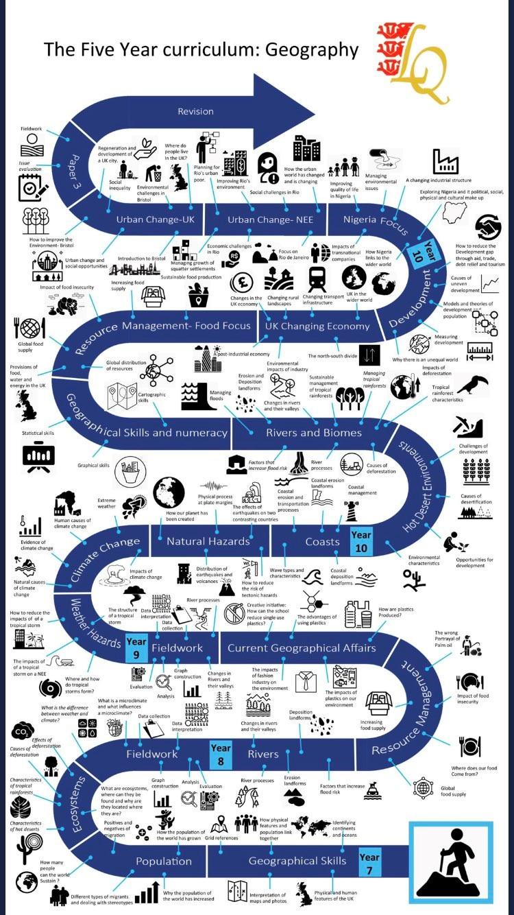 5 year curriculum plan.jpg
